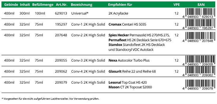 Technisches Merkblatt pre-fill Converter